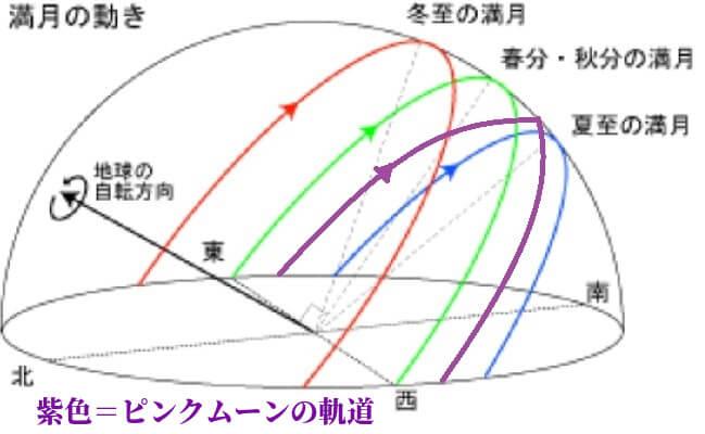 ピンクムーン 見える方角