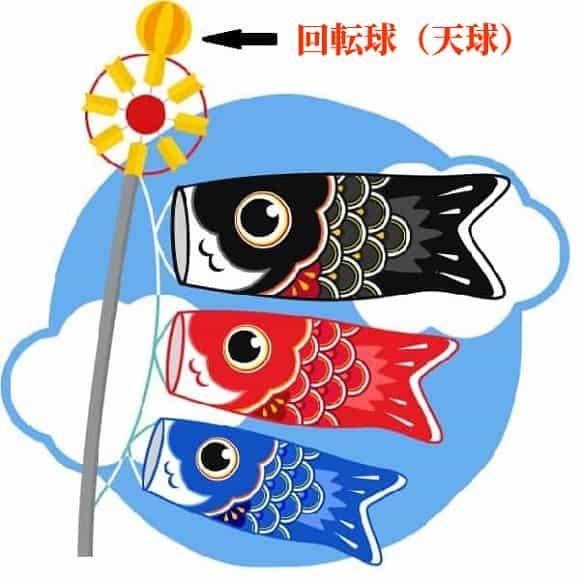 鯉のぼり 回転球 天球 意味
