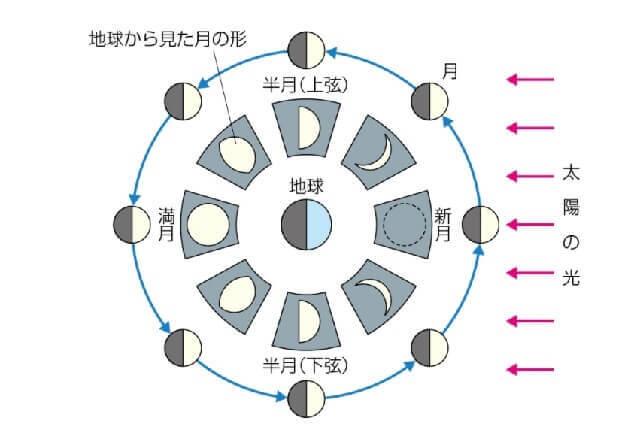 満月の日 地球と太陽の位置関係