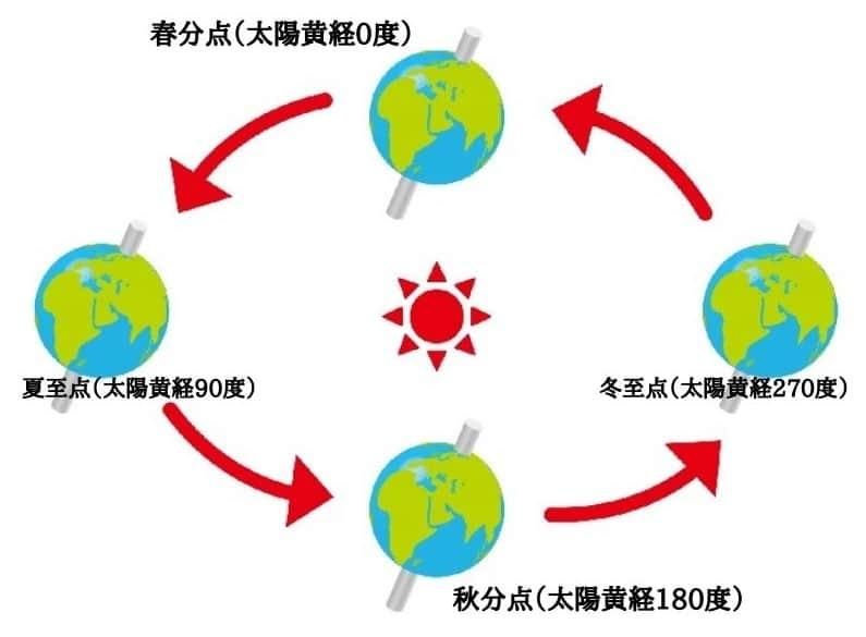 秋分の日 太陽黄経180度