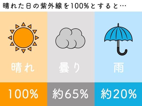 紫外線量 晴れ 曇り 雨