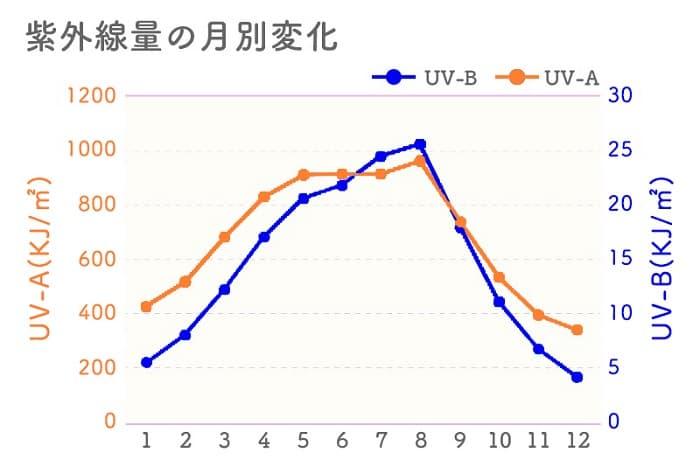 紫外線量 多い 季節
